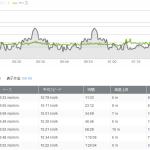9月28日:ランニング距離:13.72km 時間:1時間20分4秒 938キロカロリー