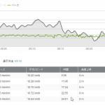10月9日:ランニング距離:4.35km 時間:24分54秒 296キロカロリー