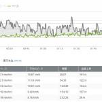 10月13日:今治シティマラソン:21.2km、2時間2分36秒、1447キロカロリー