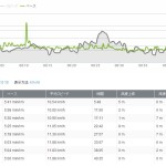 11月2日:ランニング距離:8.65km 時間:46分41秒 583キロカロリー