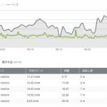 11月8日:ランニング距離:7.97km 時間:43分5秒 539キロカロリー
