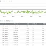 1月2日:ランニング距離:9.52km 時間:57分09秒 656キロカロリー