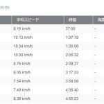 愛媛マラソンで完走しました!